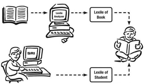 drawing of matching students to books