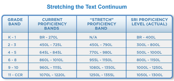 Stretching the Text Continuum